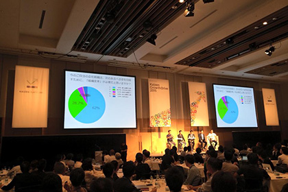 『Kaizen Growth Drive 2015』