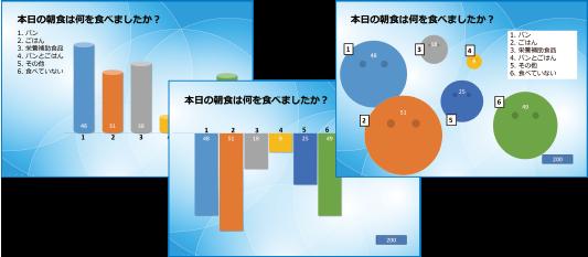集計結果のグラフが上下左右・拡⼤